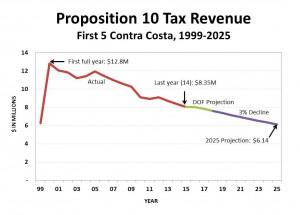 DRAFT-SP-Fiscal-Presentation-October-6-2014