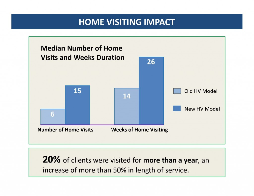 home visiting services chart