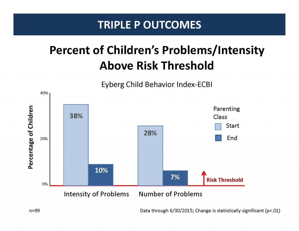 triple P outcomes chart