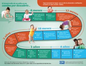 Milestones_Chart_Spanish