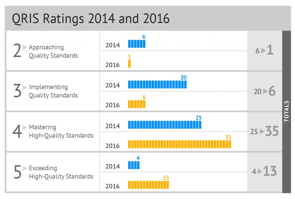 QRIS ratings 2014_16